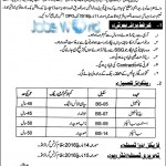 KPK Police Jobs 2016 Constable, ASI & SI Latest Posts
